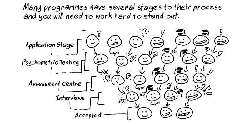 09 - Stages